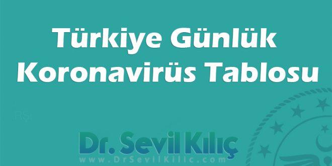turkiye gunluk koronavirus tablosu
